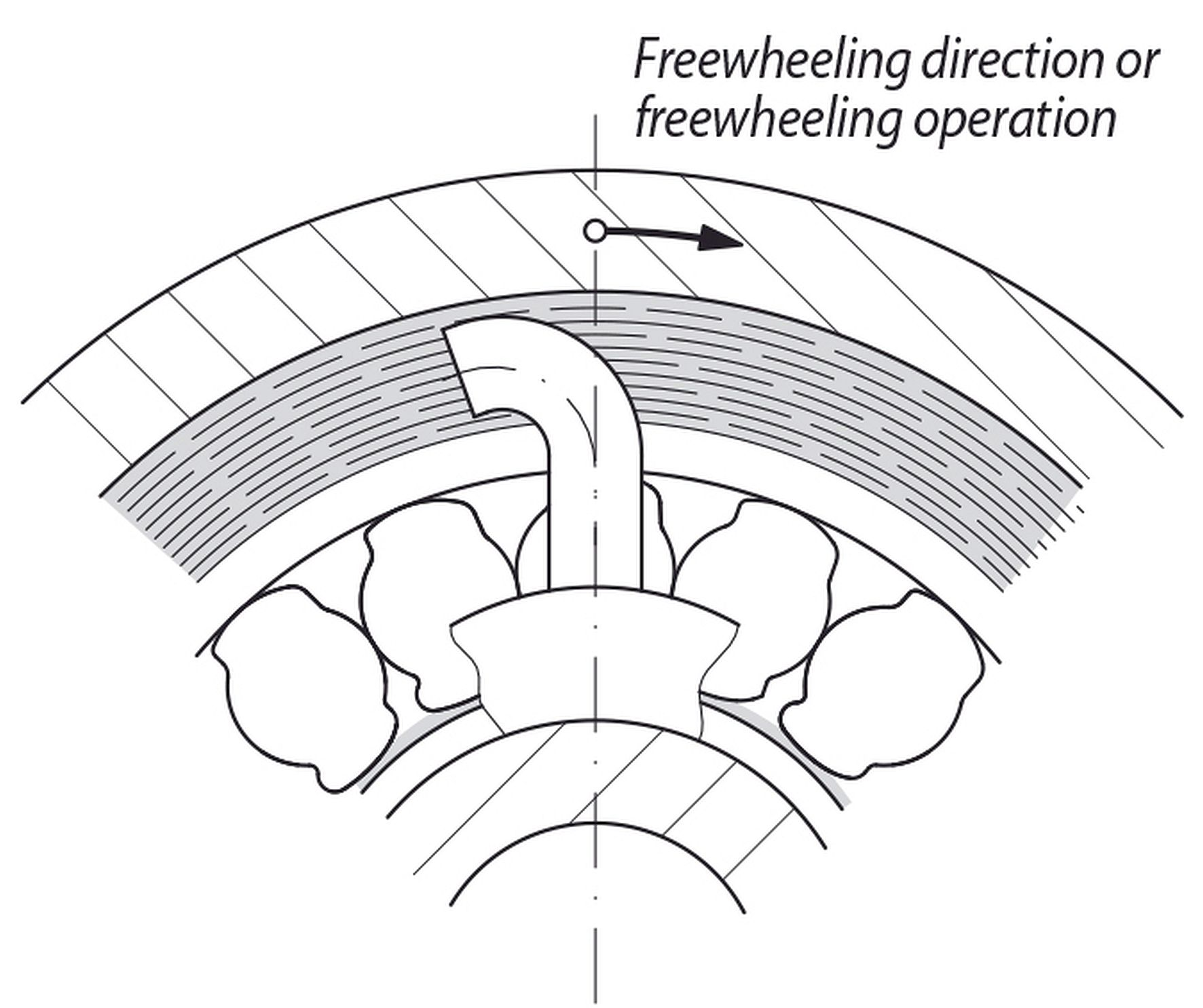 Hydrodynamic freewheels from RINGSPANN